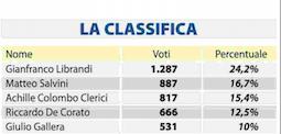Milano: Librandi ancora in cima alla classifica Libero